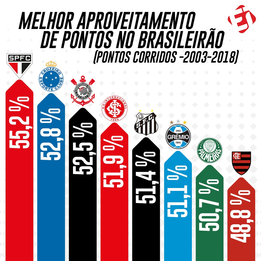 O @SaoPauloFC segue na liderança dos times com melhor aproveitamento no Brasileirão na era dos pontos corridos...