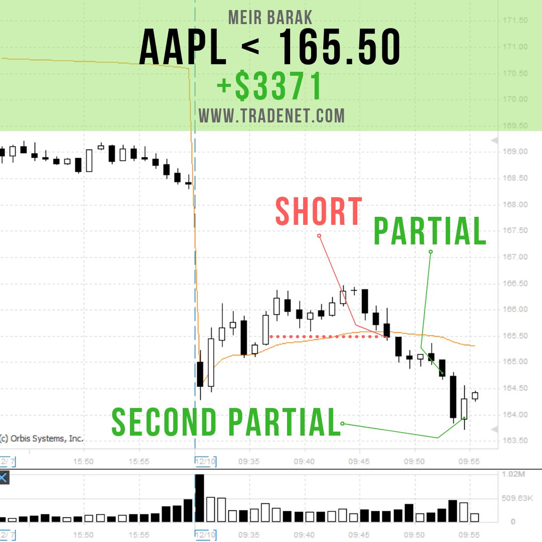 My #TradeOfTheDay $AAPL... Shares of #Apple dipped, Monday morning, after Citi analysts cut their price target on the company whilst it suffered a legal setback with wireless chipmaker, Qualcomm. I went short the stock, below the VWAP, locking in a $1.50 move to the downside! <br>http://pic.twitter.com/fKkjGXoZah