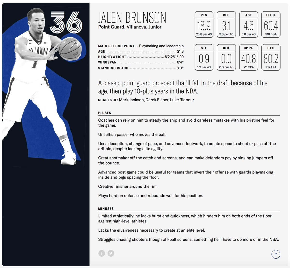 Jalen Brunson off to another impressive start for the Mavs. Hes making a case for minutes after Dennis Smith returns. I had Brunson ranked #36 in the draft, and he fell to Dallas at #33. These pluses are everything. The minuses are NBD. It can be easy to overthink things.