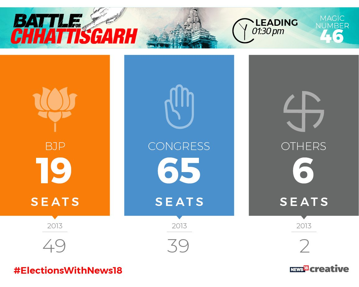 #ElectionsWithNews18 | @INCIndia leads in Chhattisgarh as per 1:30 PM with 65 seats. @BJP4India: 19 seats. Others: 06 seats. | #BattleForChhattisgarh