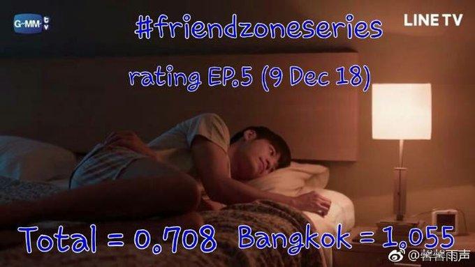 恭喜ヾ ^_^♪ep5.收视率 也要表扬我狮子,真棒,加油(ง •̀_•́)ง @stjinx_maya cr:logo 侵删 #SingtoPrachaya #friendzoneseries ภาพถ่าย