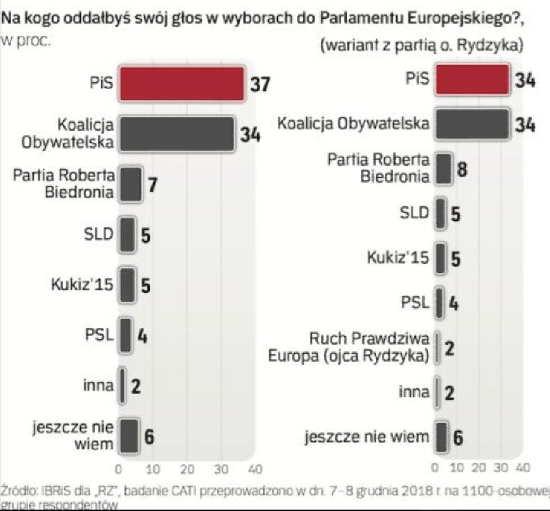 test Twitter Media - Poland, (European Election 2019), IBRiS poll:  ²  PiS-ECR: 36% KO (PO/.N-EPP/ALDE): 36% KP-*: 9% SLD-S&D: 5% K'15-*: 5% PSL-EPP: 4% RPE-*: 3%  ² - RPE-* included  About RPE: https://t.co/GCaKG2Y5Rh  chart source: Rzeczpospolita  Field work: 7-8/12/2018 Sample size: 1,100  #EP2019 https://t.co/XOoISFWCCi