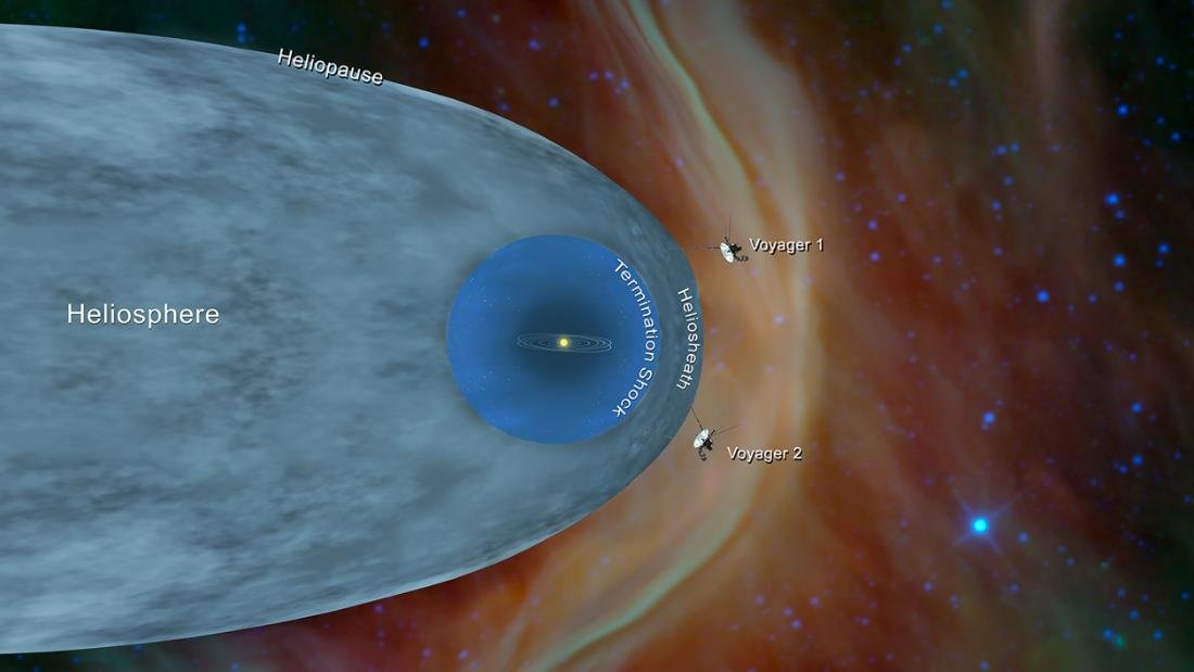 NASA's Voyager 2 probe, launched in 1977, is now more than 11 billion miles from Earth and has reached interstellar space, the agency said -- the second time a human-made object has reached this part of space, after Voyager 1 https://t.co/VGiDeWXv83