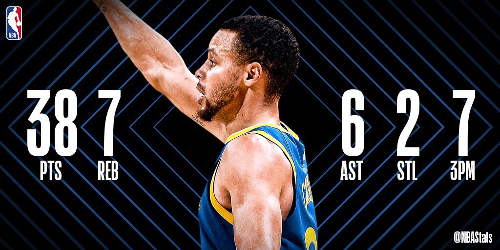 Steph Curry fills up the box score with 38 PTS, 7 REB, 6 AST, 7 3PM to lead the @warriors to victory at home! #SAPStatLineOfTheNight
