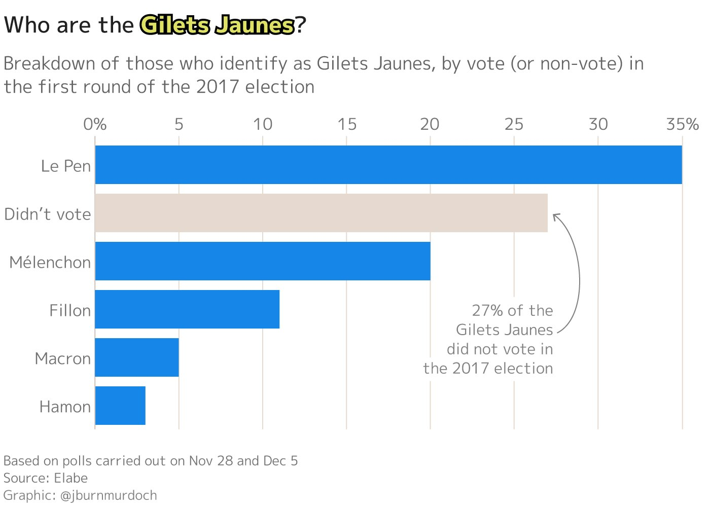 За кого голосовали жёлтые жилеты на президентских выборах во Франции