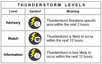 Thunderstorm Information  Issued at: 10:00 PM 11 December 2018  Thunderstorm is LESS likely to develop over NationalCapitalRegion within 12 hours. However, all are advised to continue monitoring for updates.