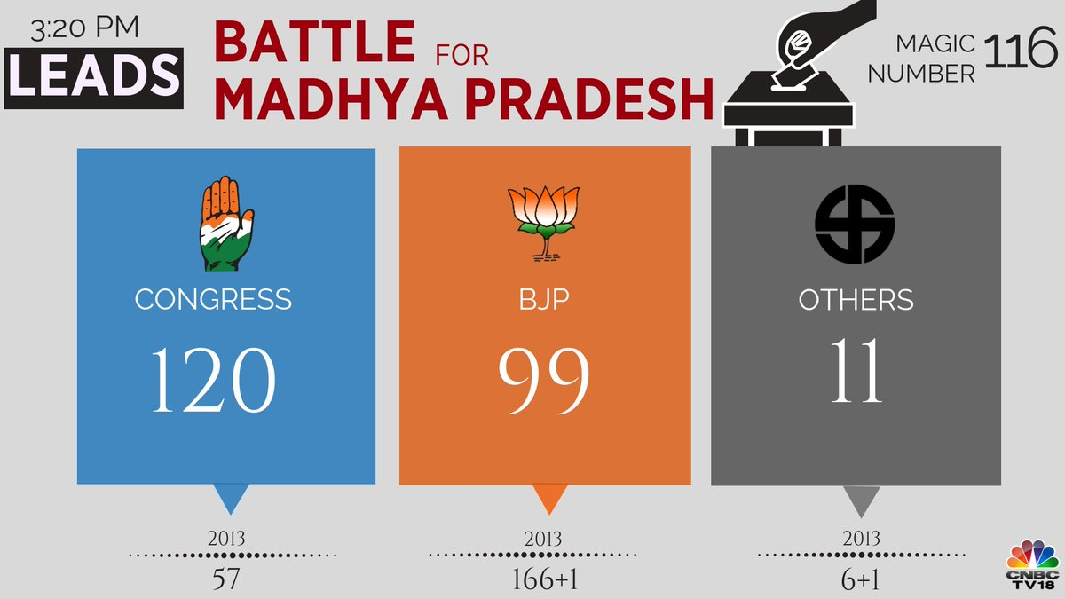 #Results2018 | Congress extends lead to 120 seats in Madhya Pradesh, BJP's lead slips to 99