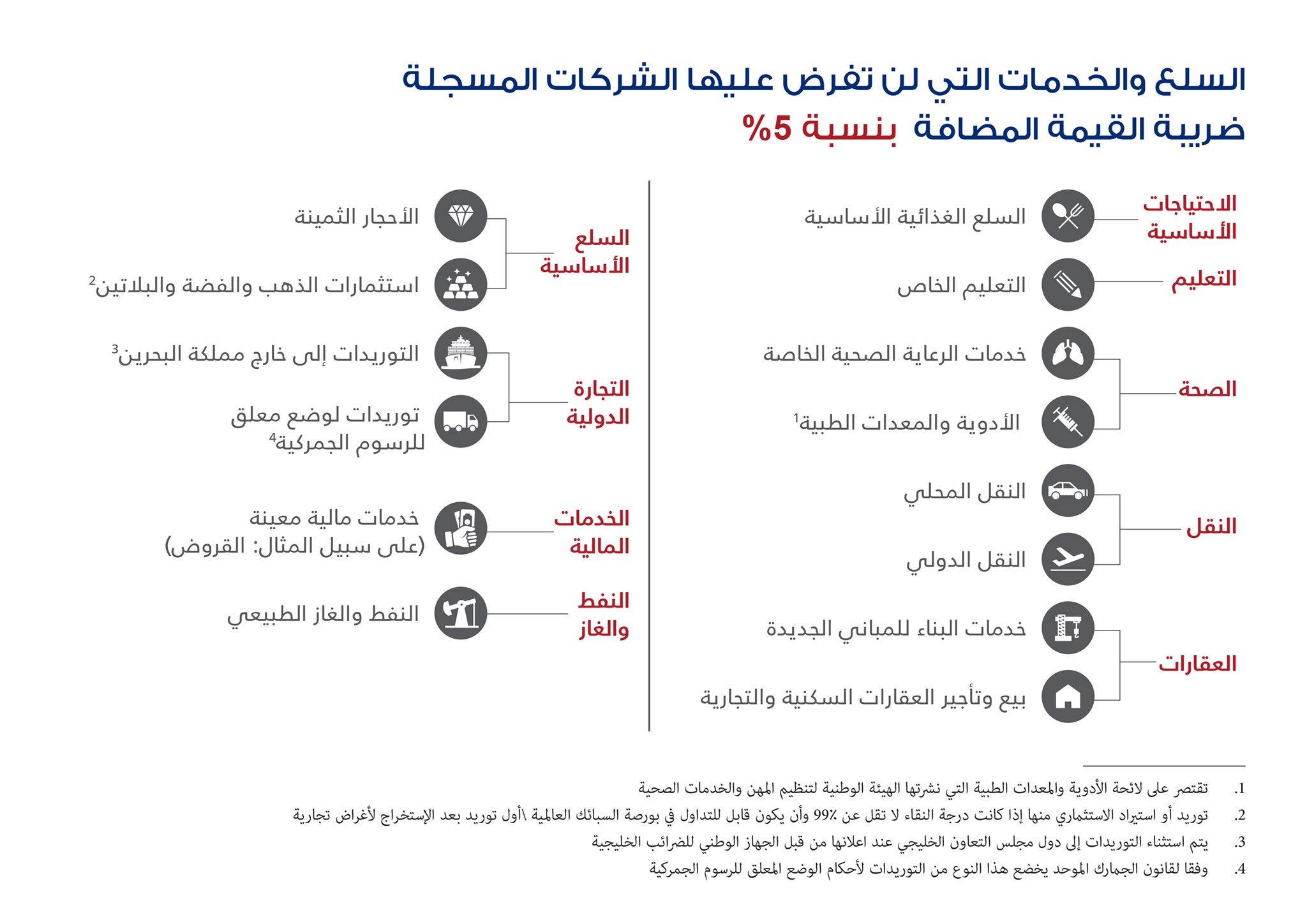 مباشر يرصد السلع والخدمات المعفاة من القيمة المضافة في البحرين