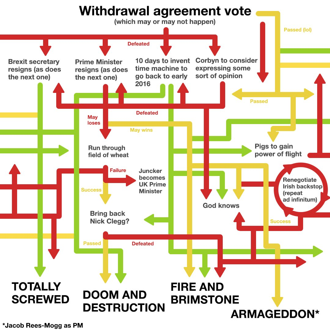 "A parody timeline of the Brexit negotiations. An incomprehensible tangle of flow lines point to scenarios such as ""We're screwed"", ""Bring back Nick Clegg"" and ""Jacob Rees-Mogg as PM""."