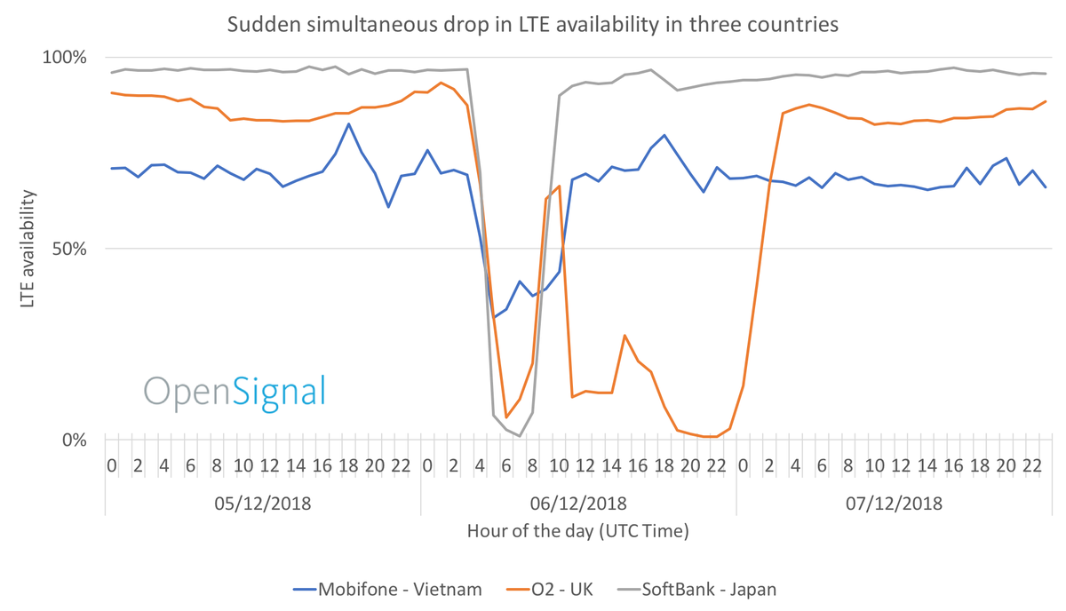 It wasnt just #O2Down it was also Mobifone 🇻🇳 and Softbank 🇯🇵 .. heres what @opensignal found buff.ly/2GdypK0