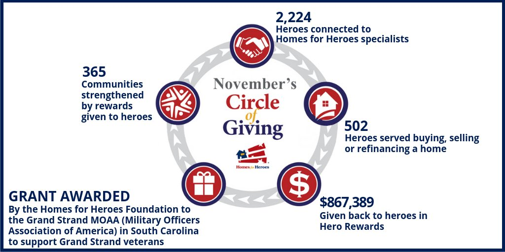 Homes For Heroes On Twitter What A Month For National Gratitude