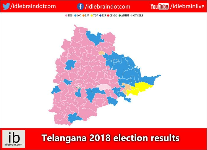 #Telangana 2018 election results idlebrain.com/news/today/tel… #TelanganaElections2018 #TelanganaElectionResults #AssemblyElections2018