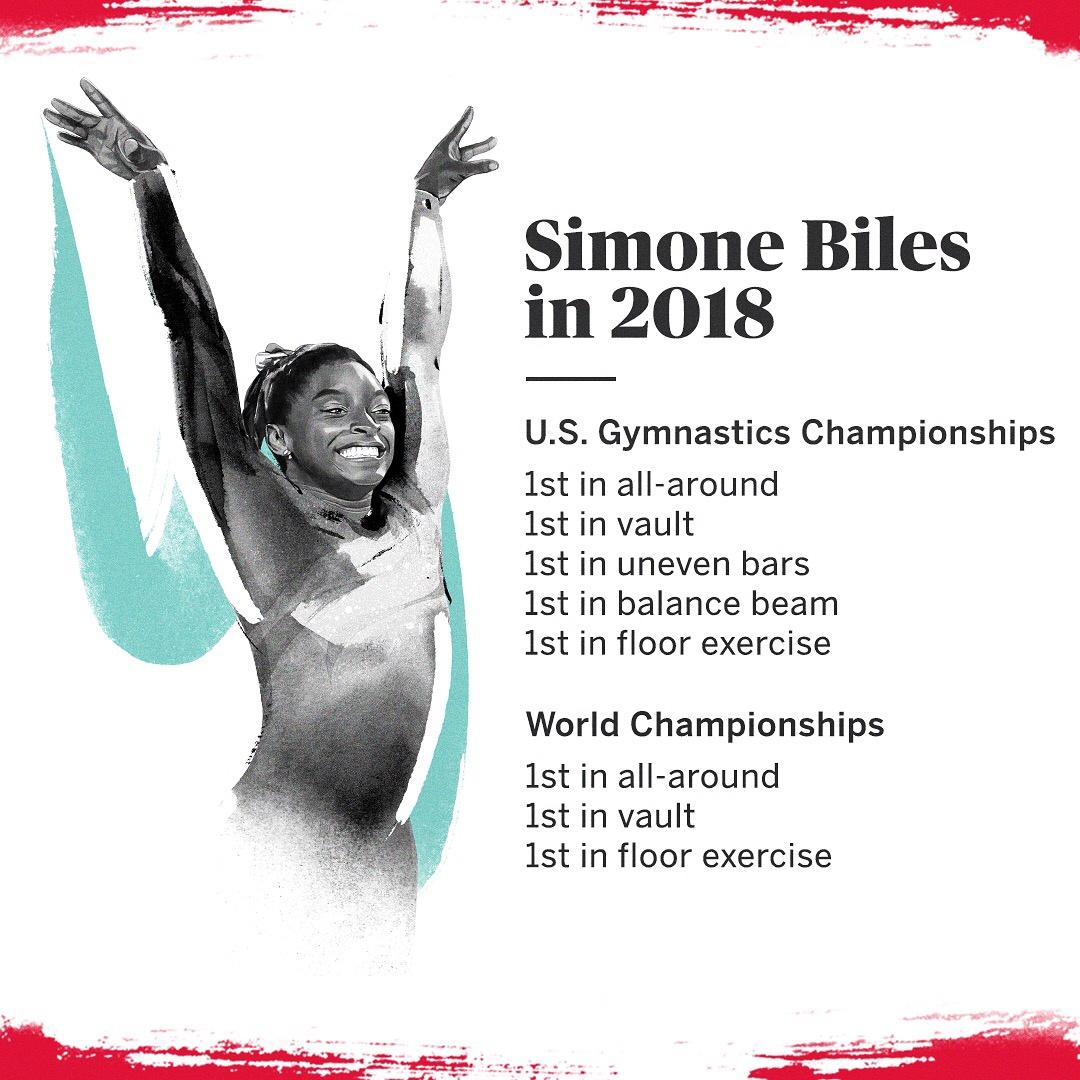 ESPN determined the 20 most dominant athletes of 2018 and Simone Biles took the top spot.   You can see why... 👏