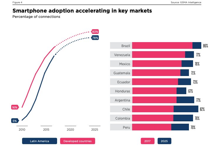 #Smartphone adoption rising in #LATAM | The total number of smartphone connections reached 417 million at the end of 2017, representing 62% of total connections. buff.ly/2rnk2bP #Mobile #Stat of the day, powered by @GSMA