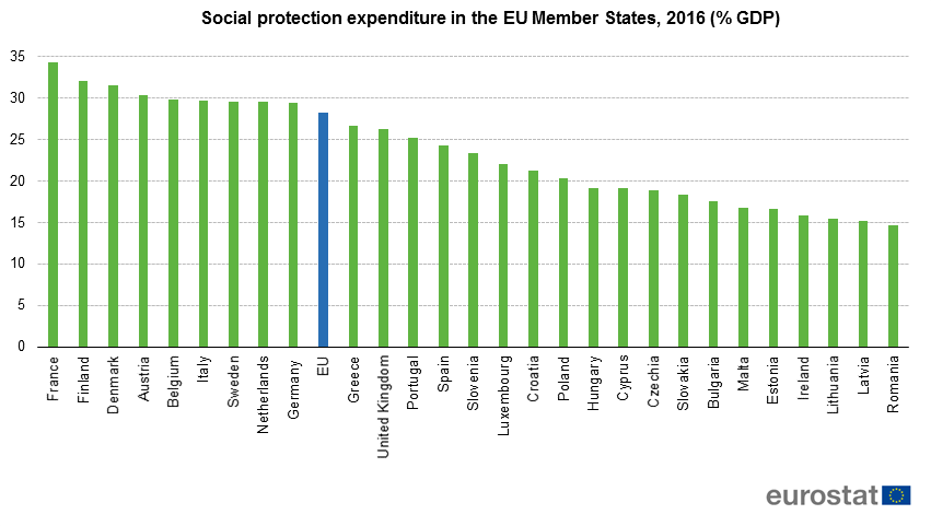 Social protection expenditure represented at least 30% of GDP in 🇫🇷 France (34%), 🇫🇮 Finland and 🇩🇰 Denmark (both 32%) in 2016  https://t.co/RGBsytA7Ac