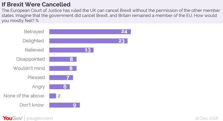 Betrayed + disappointed + angry = 38% Delighted + relieved + pleased =  43% (+ wouldn't mind = 51%)   For comparison, Brexit referendum results: 51.9% Leave 48.1% Remain