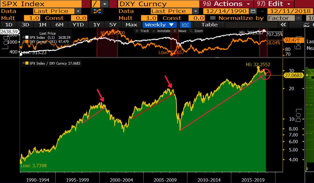 The recent selloff in US equities accompanied by a dollar rise is reminiscent of previous stock market meltdowns.   Most importantly: S&amp;P 500 to DXY ratio just broke down from a multiyear support! <br>http://pic.twitter.com/jRd0thhJnA