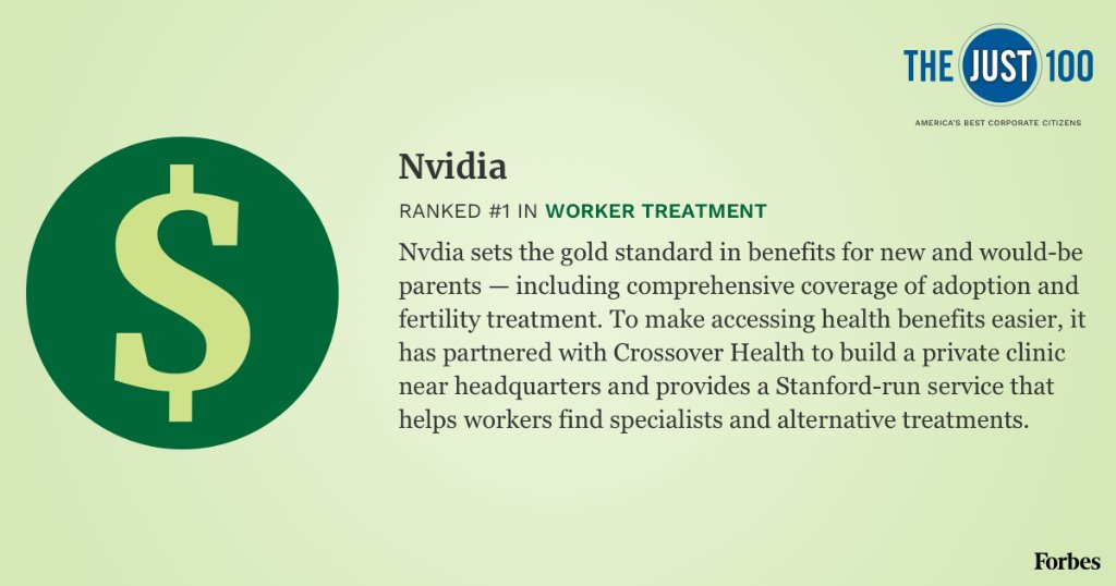 Nvidia is ranked No. 1 in worker treatment on the #Just100 2019 list http://on.forbes.com/6016EHlH2