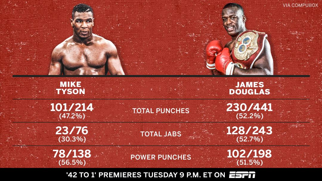 Boxing's greatest upset ended in a knockout, but make no mistake, Buster Douglas DOMINATED Mike Tyson the entire fight 😤