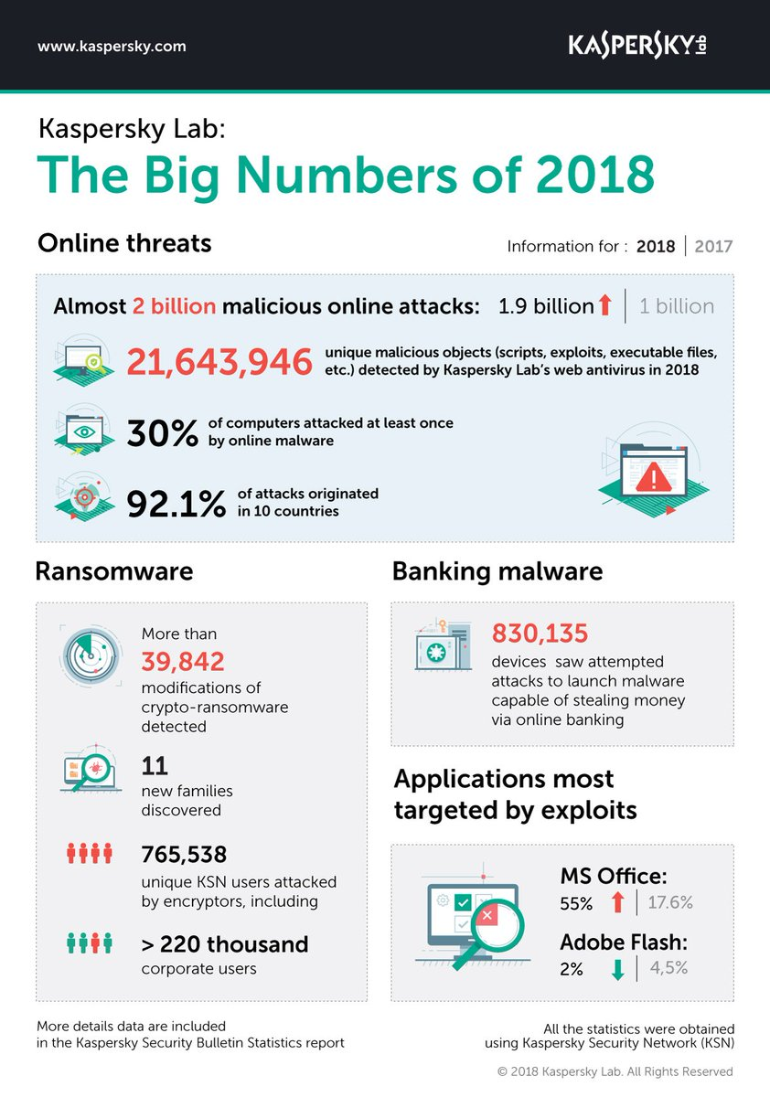 2018 in a nutshell:  > 1.9 billion online attacks detected > 11 new malware families discovered > 830,135 online banking attack attempts > 55% increase in MS Office attacks > Plus much more...  Get the full picture: https://t.co/3iMQTcMXdz https://t.co/oinB19qv53