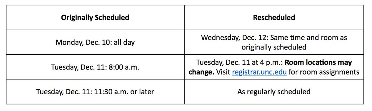 Due to adverse weather, UNC is in Condition 1 until 10 a.m. tomorrow (more details at https://t.co/vDuHIxCyhK). Final exams are still happening on a revised schedule (see below); call our Dean's Office at (919) 966-3215 if you have questions. Oh — and good luck on finals! ❄�…