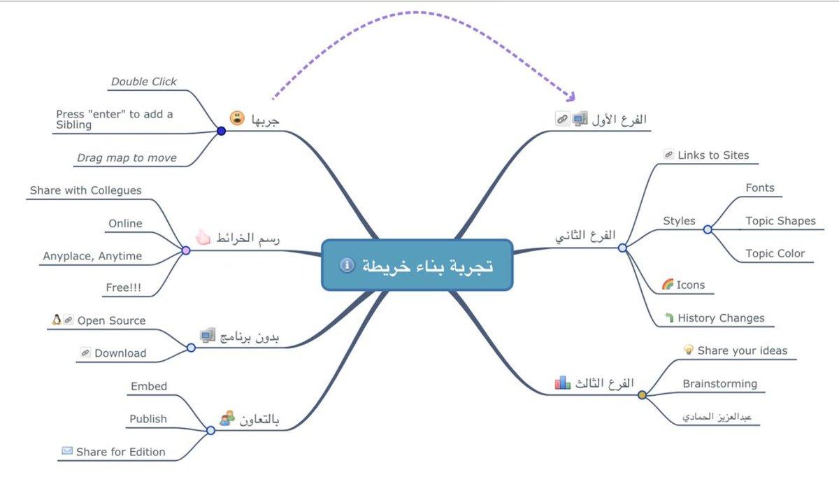 عبدالعزيز الحمادي Ar Twitter من الوسائل المفيدة والمميزة في المذاكرة هو استخدام الخرائط الذهنية لتلخيص المنهج بشكل بسيط قابل للحفظ ومن أفضل التطبيقات المتخصصة في صناعة الخرائط الذهنية تطبيق Simplemind آيفون Https T Co Bjcujwuov5