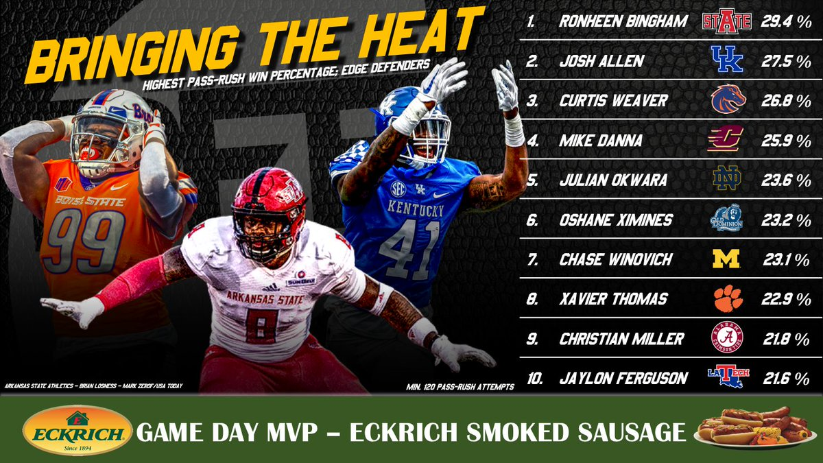Pff College On Twitter The Nation S Leaders In Pass Rushing Win