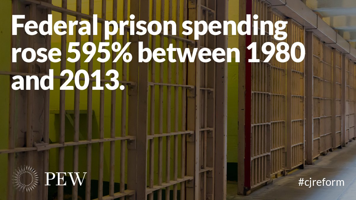 The surge in federal prison spending has failed to reduce recidivism https://t.co/8R177yJHB5 #cjreform #FirstStepAct