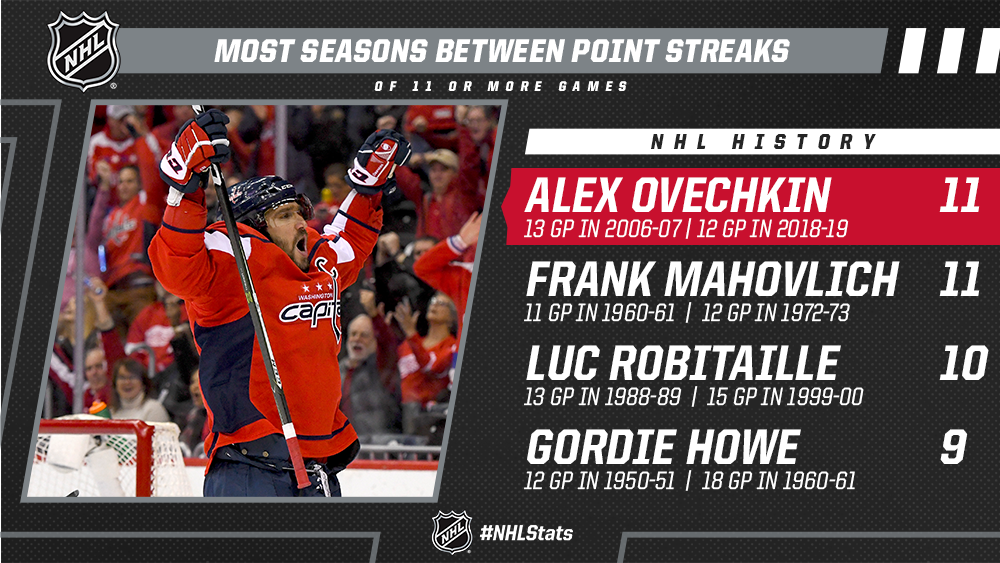 Prior to 2018-19, @ovi8 went 11 seasons without a point streak of 11+ games after establishing his career high in 2006-07. He is just the second player in NHL history to go at least 11 seasons between point streaks of 11+ games. #NHLStats