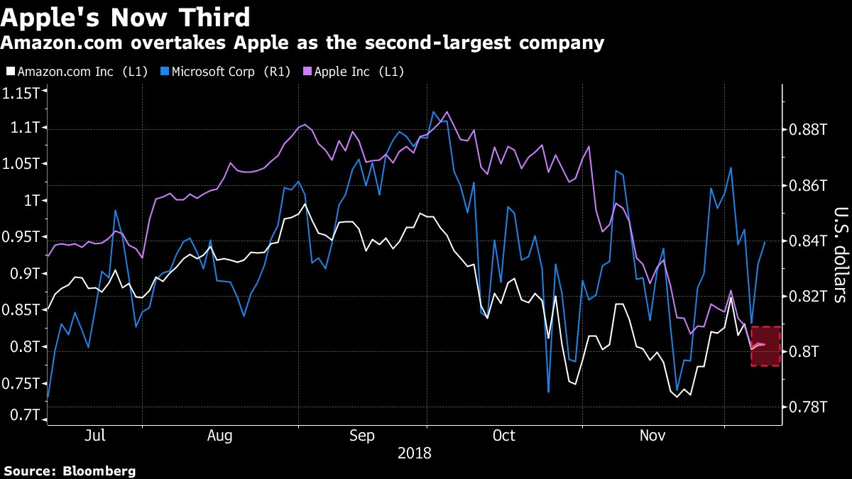 Apple's 27% stock decline since early October has wiped $314+ billion from its market value.   That means it&#39;s in a minute-by-minute race with Amazon for the title of 2nd biggest public company  https:// bloom.bg/2RTDw3w  &nbsp;  <br>http://pic.twitter.com/g7C5lBJIDp
