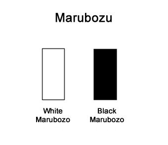 Candlestick Patterns 101: Marubozu #babypips #forexlesson https://t.co/DFXY9wbFWZ