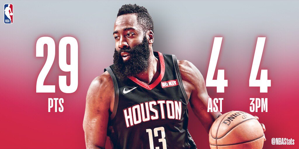 RT nbastats: James Harden's 29 PTS, 4 AST, 4 3PM help the HoustonRockets secure the W at home! #SAPStatLineOfTheNight
