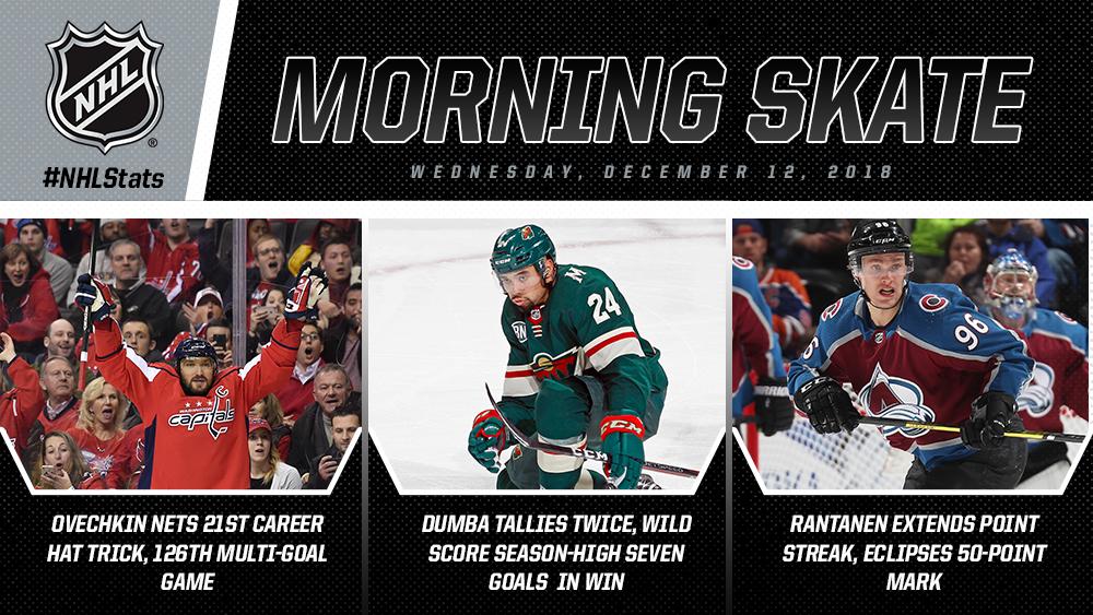NHL Morning Skate: Wednesday, Dec. 12, 2018 ▪ @ovi8 records 21st career hat trick, 126th multi-goal game ▪ @matt_dumba tallies twice in 7-1 @mnwild win ▪ Rantanen extends streak, eclipses 50-point mark #NHLStats: atnhl.com/2RU89pF