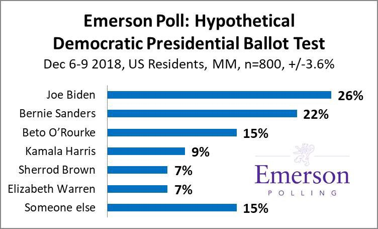 emerson polling emersonpolling twitter