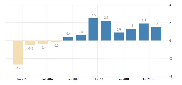 #Russia #GDP Growth Rate year-on-year Final at 1.5%  https://t.co/jLrZpbxDpJ