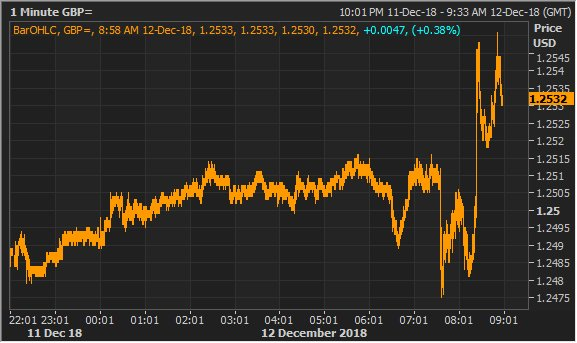 Sterling up on the day, back above $1.25, after UK justice minister says government will have to delay Article 50 - Britain's notice to withdraw from the EU - if PM May May loses no-confidence vote.