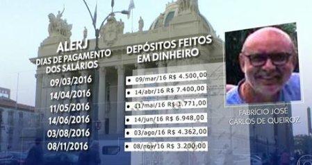 Coaf: datas de depósitos na conta de motorista coincidem com pagamentos na Alerj https://t.co/5aZ6MaHRcn #G1