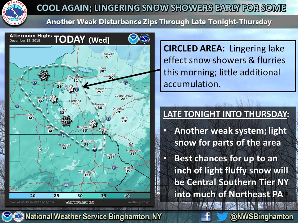 DAILY FORECAST: Light snow will taper being replaced by rain showers