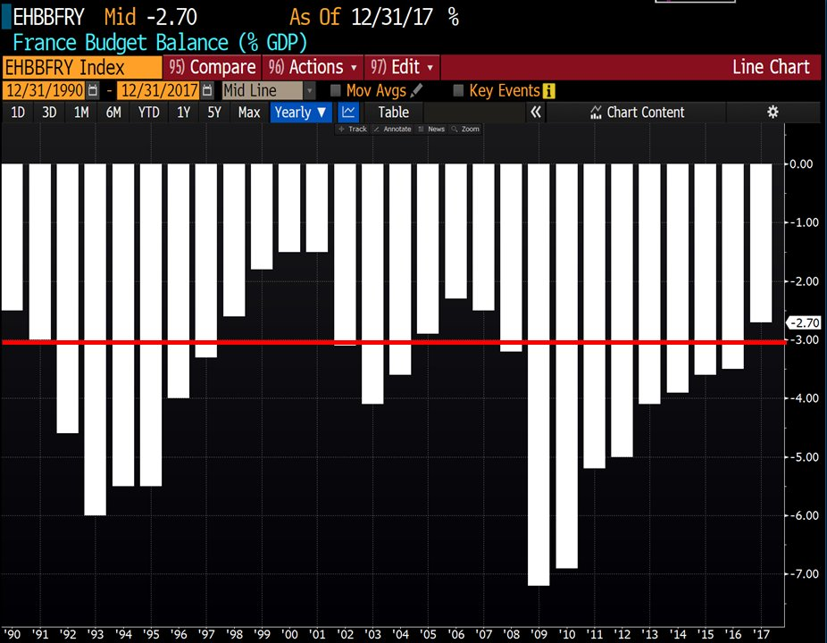 #France 's budget history in one chart!  -#deficit  larger than 3% of#GDP  in 9 of the last 10 years - average deficit 3.8% of GDP - 2018 deficit estimated at 2.6% of GDP - proposed 2019 deficit 3.4% of GDP