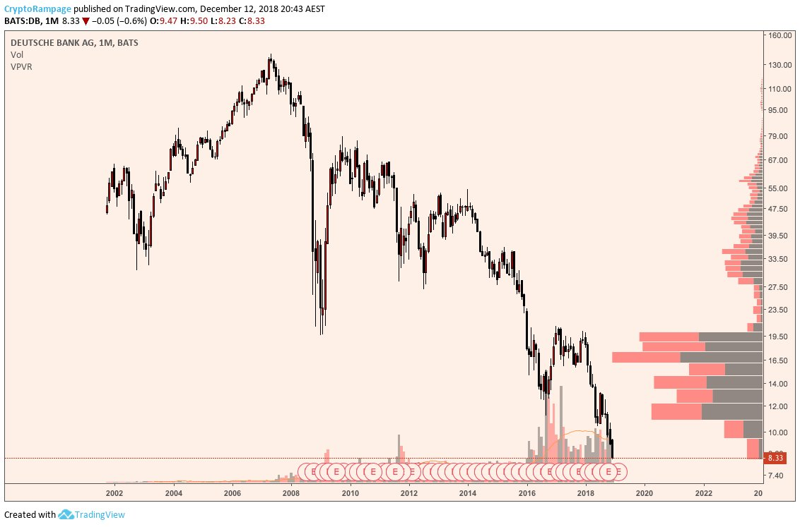 Deutsche Bank is down 94% eating shit for over 10 years.  And you cry about this 12month bear market.  Imagine hodling this shit stock for 10+ years waiting for the bull market to come back  <br>http://pic.twitter.com/LYDpWA0xvE