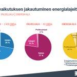 Image for the Tweet beginning: Elinkeinoelämän #energiatehokkuus'sopimuksella saavutettu vuonna 2017
