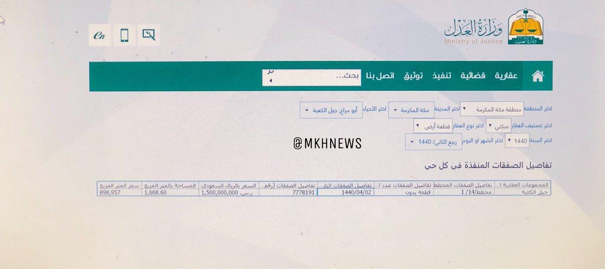 أخبار مكة En Twitter شهدت مدينة مكة المكرمة قبل عدة أيام صفقة عقارية كبرى بحي جبل الكعبة بالقرب من المسجد الحرام حيث تم بيع قطعة أرض تبلغ مساحتها 1668م٢ بقيمة 1 5 مليار