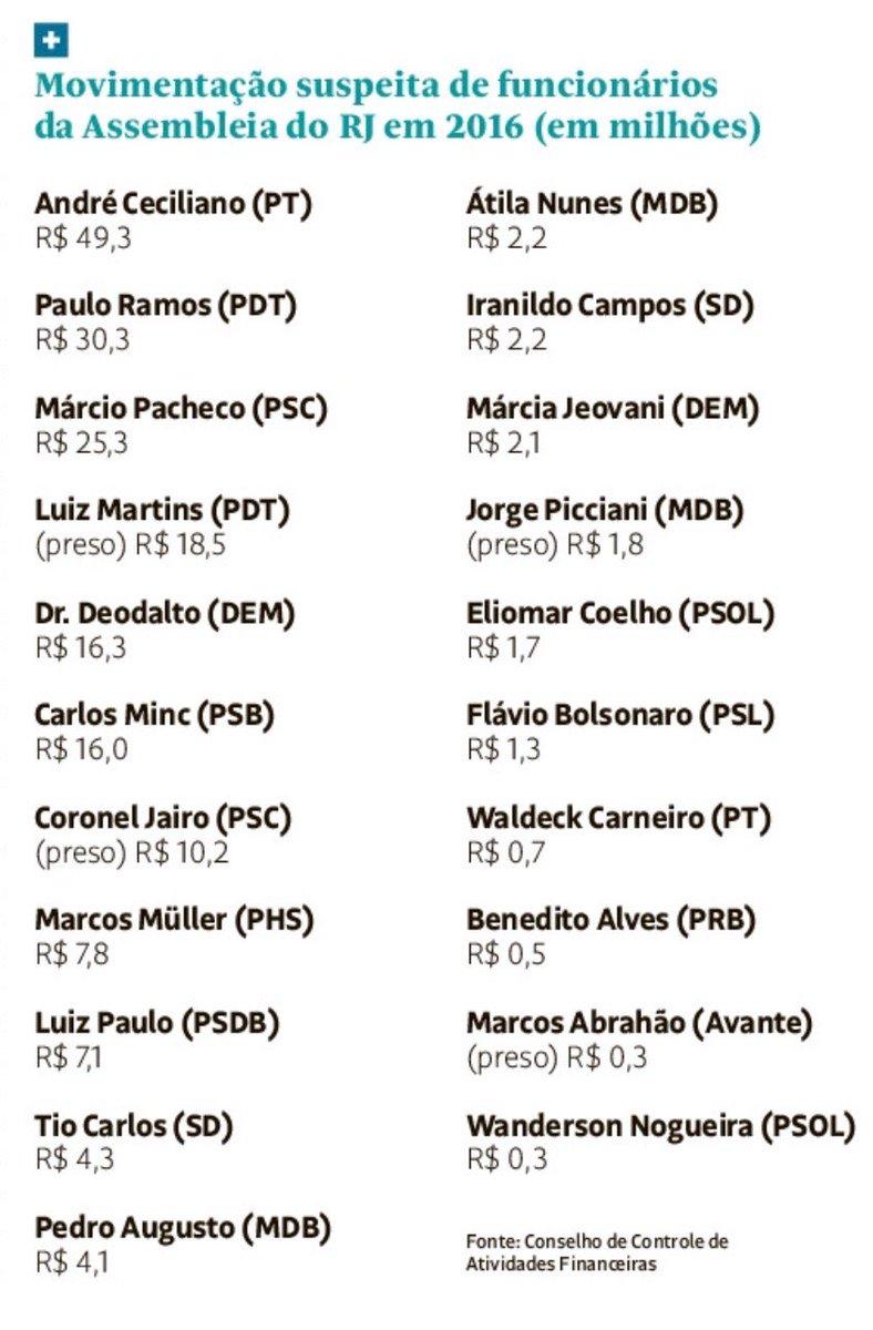 O buraco é mais embaixo: além de @FlavioBolsonaro, relatório do Coaf menciona assessores de outros 20 deputados do Rio em movimentações suspeitas. A lista é encabeçada por André Ceciliano (PT), mas também há citações ao PDT e PSOL https://t.co/VUxU243Zgm