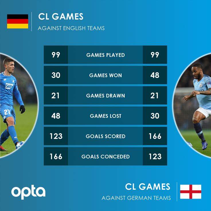 100 – The match between @ManCity and @achtzehn99_en is the 100th clash of English and German teams in Champions League history. Century. #MCITSG