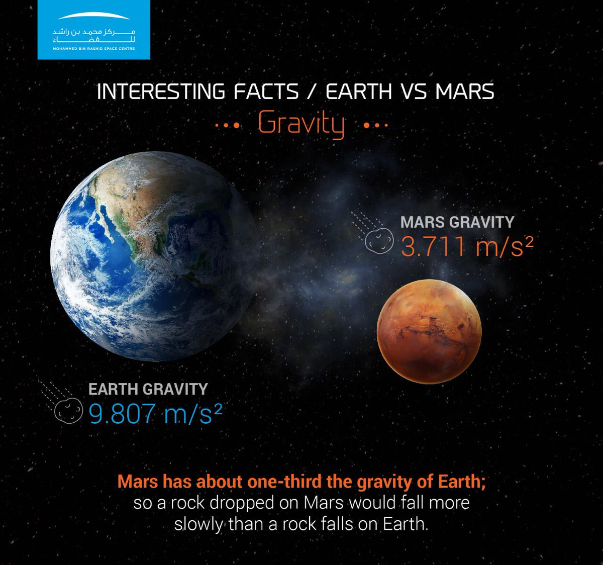 """Science Facts About Earth: 트위터의 MBR Space Centre 님: """"Interesting Scientific Facts"""