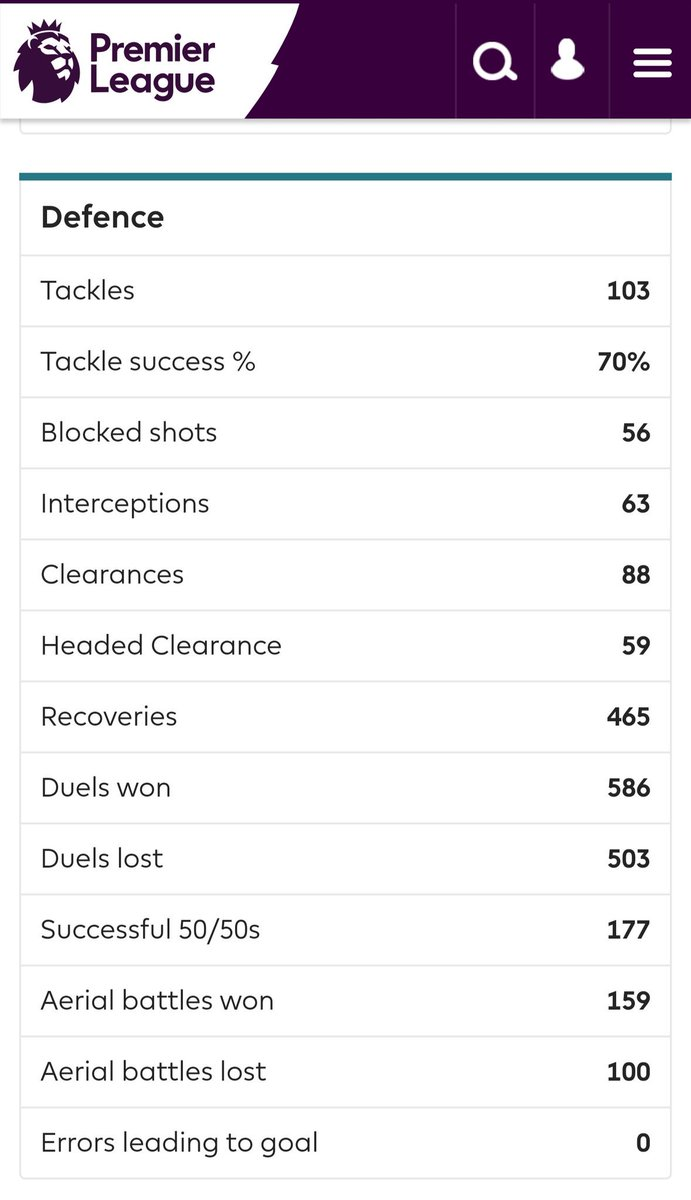 &quot;Paul Pogba is a lazy footballer.&quot;  Official 2018 Premier League stats say something different:  #MUFC<br>http://pic.twitter.com/hIC3ueAmdw