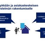 Image for the Tweet beginning: #älyverkkotyöryhmä selvitti, miten rakentaa joustava