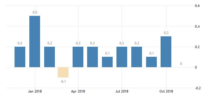 #UnitedStates #Inflation Rate month-on-month at 0.0%  https://t.co/r5F81mDtmx