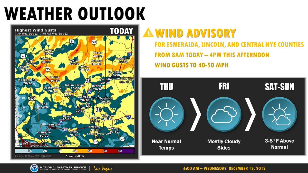 Weather Outlook (in emoji's):  TODAY-🌬🌤 THU- ☀👍 FRI- ☁ SAT & SUN- ⛅  Enjoy!  #cawx #azwx #nvwx #VegasWeather