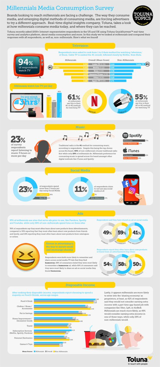 test Twitter Media - #Millennials #media consumption survey #Industry40 #ArtificialIntelligence #MachineLearning #DeepLearning #DataScience #BigData #Cloud #Blockchain #Marketing #Business #Techno #HouseMusic #RnB #HipHop #SoulMusic #Rock #Pop #Music #History  https://t.co/bZYtsHDsm7
